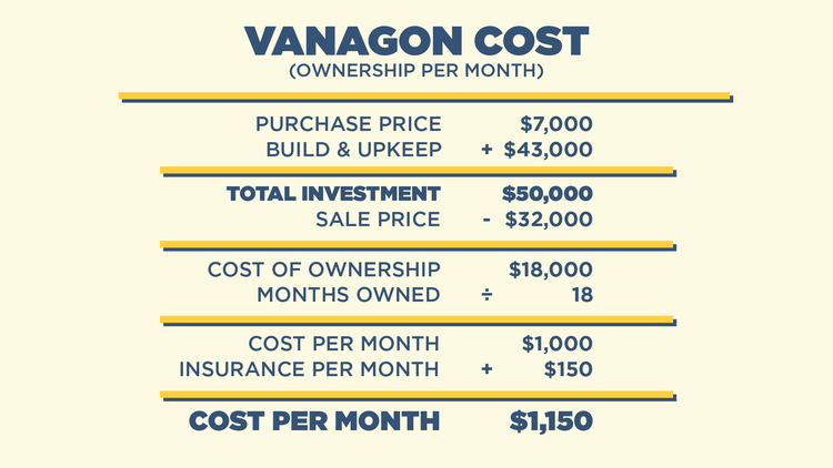 Vanagon ownership costs. Something to consider with regards to truck camping.